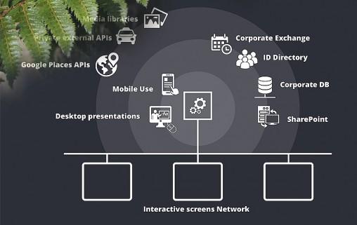 wrigley_entorno_interactivo